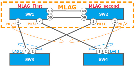 Image result for MLAG-Multi-Chassis-Link-Aggregation