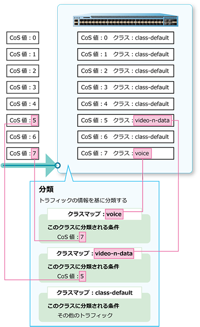 第4編 レイヤー2